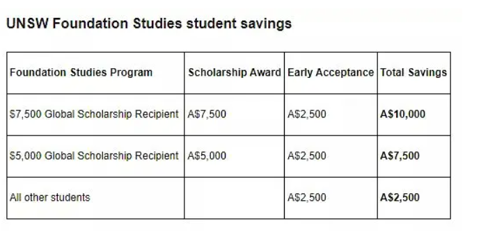 early acceptance discount(早鸟折扣)申请2021年入读unsw标准预科