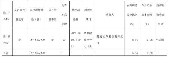 cn/disclosure/listedinfo/announcement/c/new/2021-10-21/600095